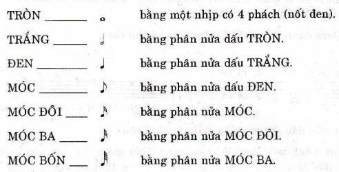 Ta có các quãng sau : Quãng 2 thứ ( sau đây xin viết tắt là Q2t ) : là khoảng cách giữa 2 nốt nhạc cách nhau 1 / 2 cung (nửa cung ) . VD : Xi => Đô ( B => C ) , Mi => Fa ( E => F ) hay Đô thăng => Rê ( C# => D ) v.v…. Quãng 2 trưởng ( sau đây xin viết tắt là Q2T ) : là khoảng cách giữa 2 nốt nhạc cách nhau 1 cung . VD : Đô => Rê ( C=>D ) hay mi => Fa thăng ( E => F# ) v.v… Quãng 3 thứ ( sau đây xin viết tắt là Q3t ) : là khoảng cách giữa 2 nốt nhạc cách nhau 3/2 cung (1 cung rưỡi ). VD : mi => Sol ( E=>G ) , Rê => Fa ( D => F ) hay Đô => Rê thăng ( C= > D# v.v… Quãng 3 trưởng ( sau đây xin viết tắt là Q3T ) : Là khoảng cách giữa 2 nốt nhạc cách nhau đúng 2 cung . VD : Đô => mi ( C => E ) , Mi => Sol thăng ( E => G# ) v.v… Ngoài ra còn có các quãng khác như : Quãng 4 : khoảng cách giữa 2 nốt nhạc cách nhau 5/2 cung ( tức 2 cung rưỡi ) VD : Đô => Fa ( C => F ) v.v… Quãng 5 : khoảng cách giữa 2 nốt nhạc cách nhau 3 cung VD : Đô => Sol ( C => G ) v.v… Quãng 6 , quãng 7 v.v… Tuy nhiên tạm thời ta nên chú ý đến 4 quãng đầu tiên Q2t , Q2T , Q3t , và Q3T , các quãng khác ta sẽ sử dụng đến khi đã đc nâng cao hơn .