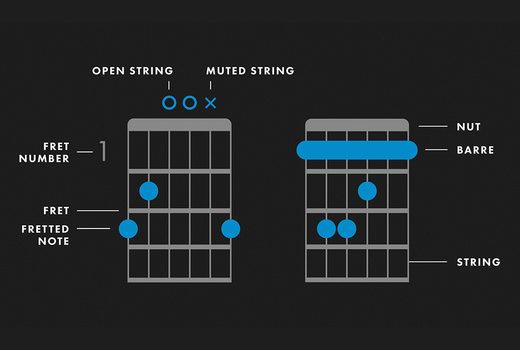 hợp âm guitar là gì