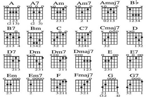 Bài học đầu tiên cho người học đàn guitar 3